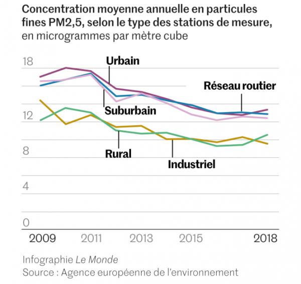 Pollution de l'air en Europe sur les dernières années